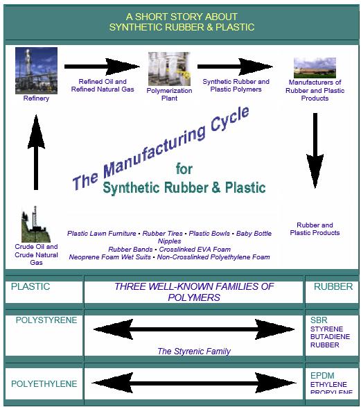 The Joy of Rubber & Plastics